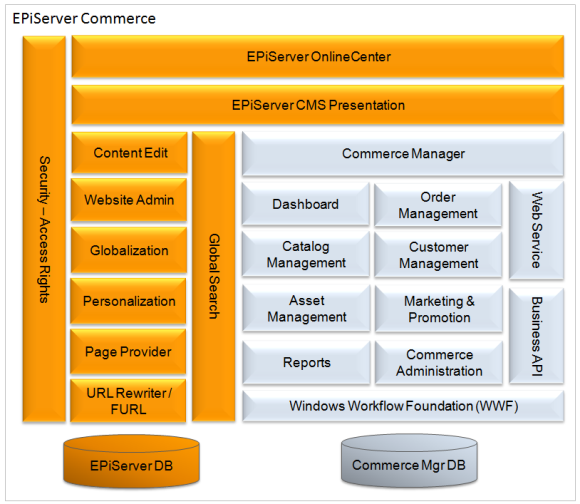 Architecture for E commerce architecture
