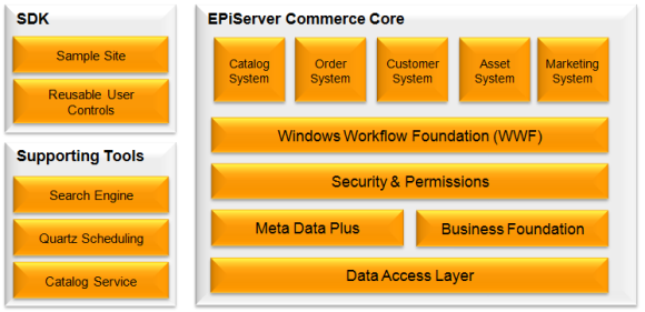 an overview of e commerce and the facnet Into e-commerce infrastructures it also covers some business strategies  essential to e-commerce the web authoring tool frontpage will be used  introduction.
